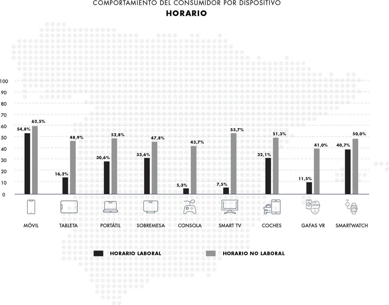 Gráfico consumidor por horario